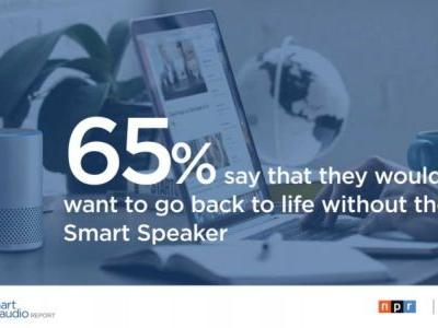 16% Of Americans Own Smart Speakers As Of Late 2017: Survey