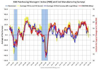 "Philly Fed Mfg ""Manufacturing conditions in the region weakened"" in June"