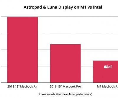 Astropad and Luna Display Updated With M1 Mac Support