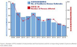 Number of foodborne outbreaks decreases in Hong Kong