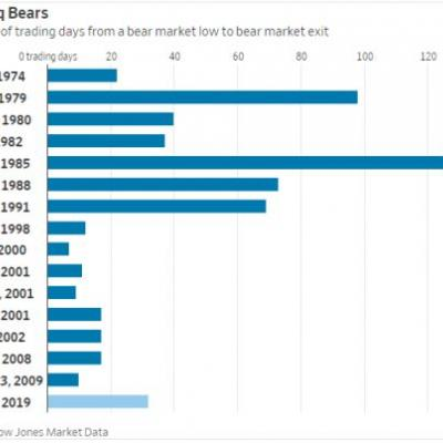 The Nasdaq is on the verge of ending its longest bear market since 1991