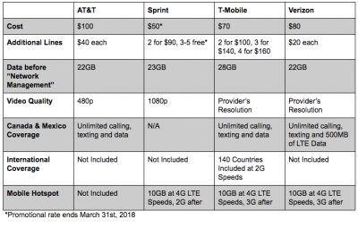 AT&T, Sprint, T-Mobile & Verizon's Unlimited Data Plans Compared