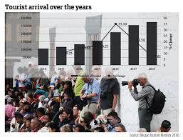 Arrival of tourists increased by 7.61 percent