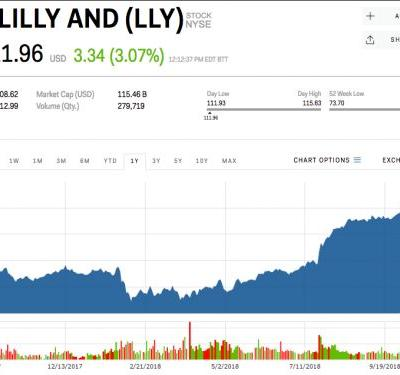 Eli Lilly stock gets bump after results for its mid-stage diabetes drug trial shows positive results