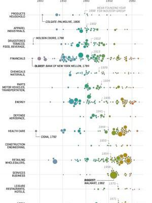 See the Age of Every Company in the Fortune 500