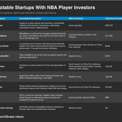 Startups net more than capital with NBA players as investors