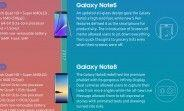 Samsung's latest infographic of the evolution of the Note skips over the Note7