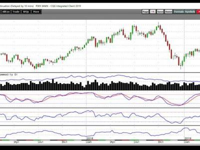 Oil - An Important Level for Investors to Watch