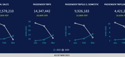 March US Travel Agency Air Ticket Sales Increase 82% Over February