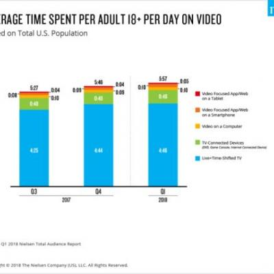 U.S. adults now spend nearly 6 hours per day watching video