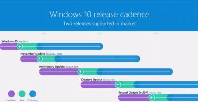 Second Major Windows 10 Update Confirmed For 2017