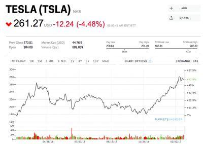 Tesla sinks as it continues to burn through cash