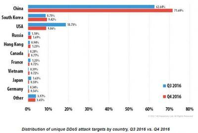 IoT allowing DDoS attacks to strengthen says Kaspersky