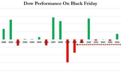 Stocks Suffer Worst Black Friday Loss Since 2010