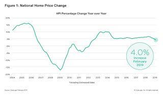 CoreLogic: House Prices up 4.0% Year-over-year in February