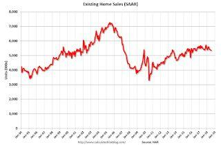 NAR: Existing-Home Sales Decline in July