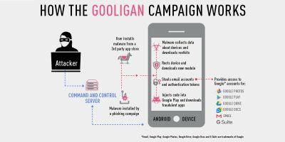 New Android malware 'Gooligan' has breached over 1 million Google accounts