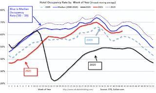 Hotels: Occupancy Rate Down 9.6% Compared to Same Week in 2019
