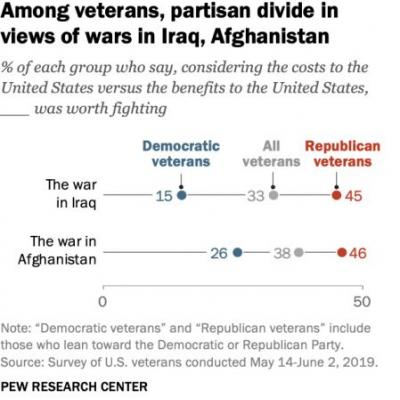 Most Veterans Say America's Wars Are a Waste. No One's Listening to Them