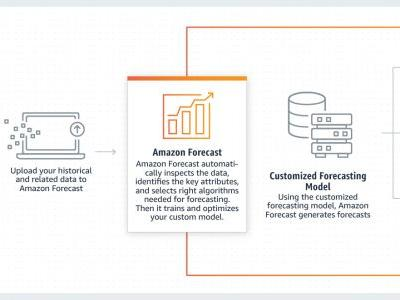 AWS launches Amazon Forecast to make time series predictions easier