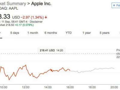 One day ahead of iPhone launch, AAPL slid as much as 2% yesterday over trade war fears